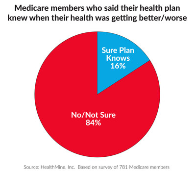 Medicare members who said their health plan knew when their health was getting better/worse.