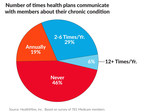Number of times health plans communicate with members about their chronic condition.