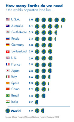 How many Earths would we need if the global population lived like residents in these countries?