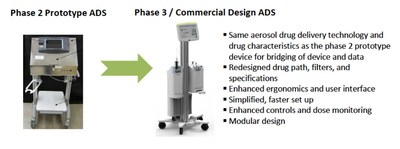 In advancing the ADS from the phase 2 prototype to the phase 3 design, Windtree incorporated several important advancements in ease of use, set-up, and reliability, and multiple design enhancements intended to mitigate filter clogging that occurred in the phase 2 prototype.