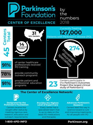 Parkinson's Foundation Center of Excellence Network