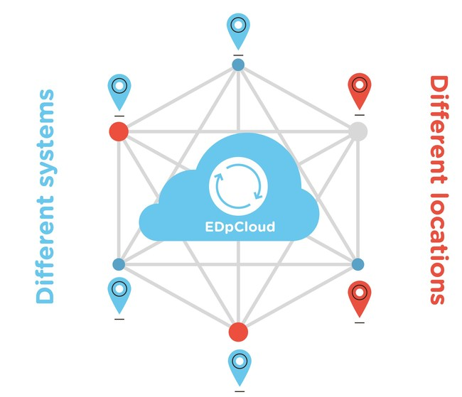Sync, mirror and replicate data between different operating systems, different clouds and different locations.