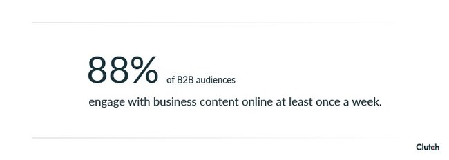Nearly 90% of B2B audiences consume business content online at least once a week, according to Clutch survey.