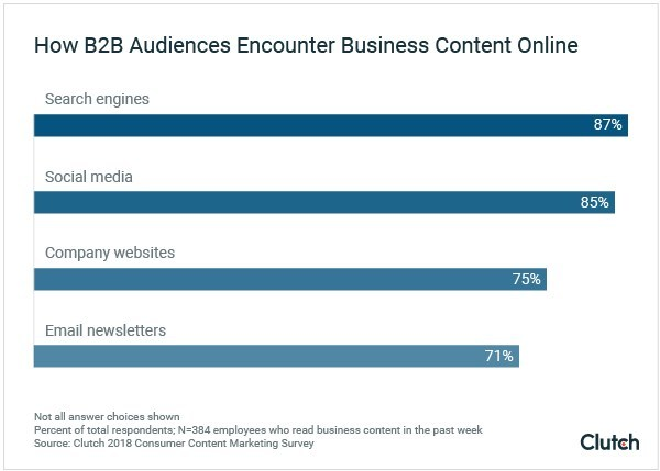 B2B audiences often find business content online through search engines (87%), social media (85%), and companies' websites (75%), according to new survey data from Clutch.