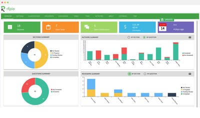 RFPIO's dashboard is user-friendly and allows users to optimize their proposal response process through collaboration, centralized content, technology integrations and reporting.