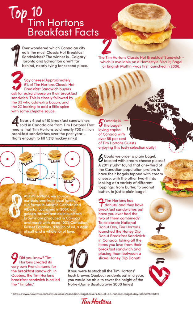 Top 10 Tim Hortons Breakfast Facts (CNW Group/Tim Hortons)
