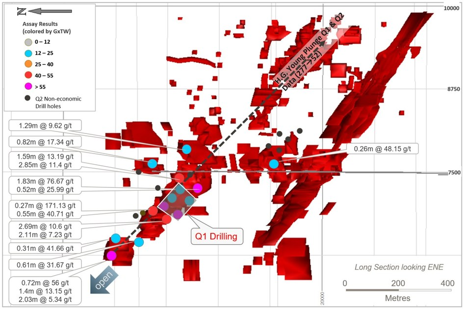 Figure 5: Long section of HG Young, looking east, showing drill pierce points returned during Q2-2018. (CNW Group/Goldcorp Inc.)