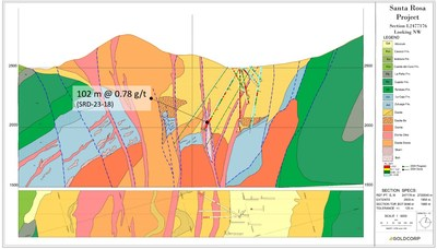 Figure 12: Santa Rosa section L2477176 with significant, apparent drill width intercepts marked. (CNW Group/Goldcorp Inc.)