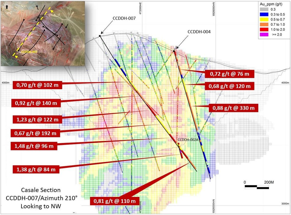 Figure 14: Casale Cross Section with azimuth 300° through the hole CCDDH-007 and CCDDH4, showing highlight results received during the second quarter of 2018. (CNW Group/Goldcorp Inc.)