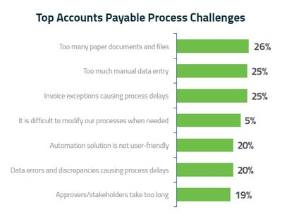 Hyland's 2018 State of Accounts Payable Report found that AP professionals seek greater visibility and control in invoice processing through the use of AP automation technologies.