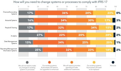 Insurance executives anticipate changing systems and processes in order to comply with IFRS 17, according to a recent SAS survey.