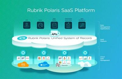 Rubrik Polaris SaaS Platform