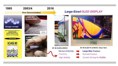 Progress of IGZO TFT research and implementation into displays
