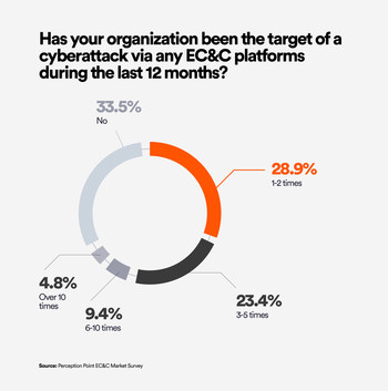 """New Survey by Perception Point Finds that 80% of IT Decision Makers Believe the Most Popular """"At-Work"""" Apps are Among the Most Vulnerable to Cyberattacks"""