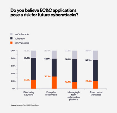 New Survey by Perception Point Finds that 80% of IT Decision Makers Believe the Most Popular
