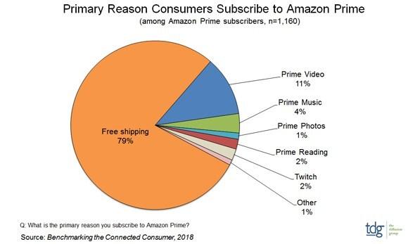 Primary Reason Consumers Subscribe to Amazon Prime (PRNewsfoto/The Diffusion Group)