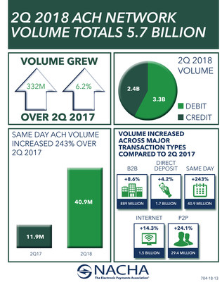 ACH debit and credit transactions totaled more than 5.7 billion in the second quarter of 2018, a 6.2 percent increase when compared to Q2 2017, according to NACHA—The Electronic Payments Association®.