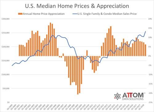 Historical U.S. Home Prices & Appreciation