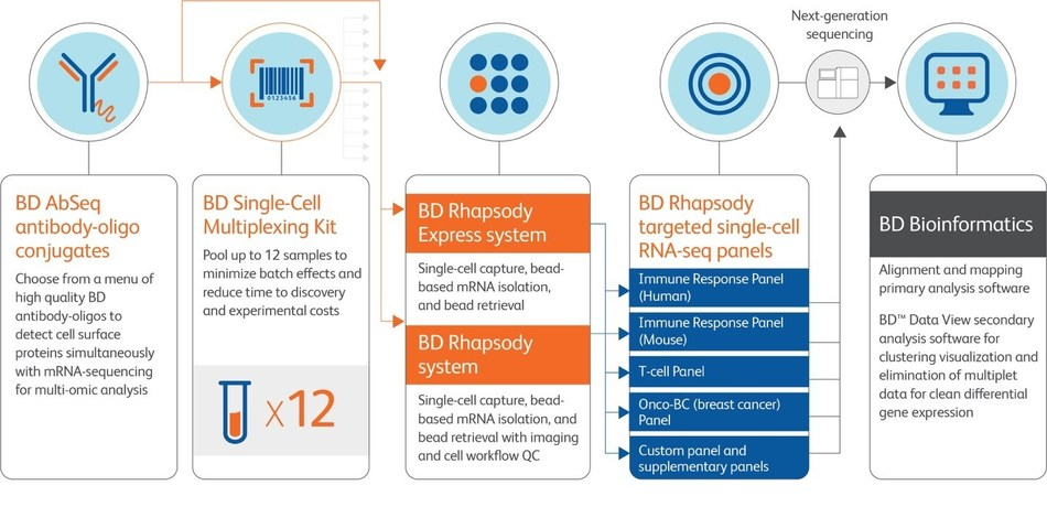 BD empowers immunology researchers with a range of tools for single cell multi-omics analysis