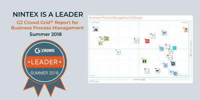 Nintex is pleased to announce today the Nintex Platform is the industry's top-rated software platform for easily automating business processes according to G2 Crowd's Summer 2018 Grid® Report for Business Process Management.