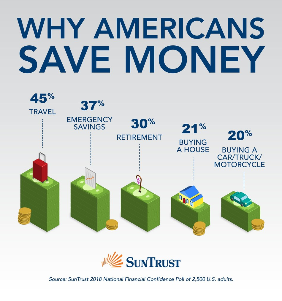 "SunTrust today revealed that more Americans are saving their money for travel, surpassing saving for emergencies, retirement or purchasing a car or home, according to its quarterly National Financial Confidence Poll. At 45 percent, travel is the number one reason for saving, while building a nest egg comes in second place at 37 percent, followed by retirement at 30 percent. Meanwhile, one-quarter of Americans are saving for ""little splurges."""