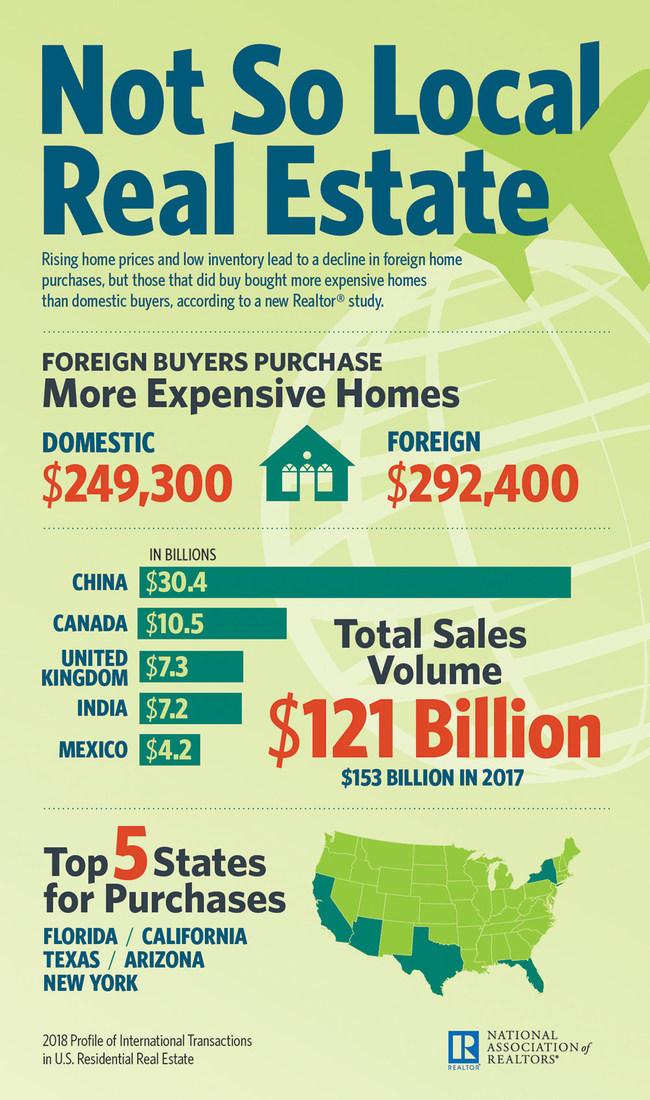 (PRNewsfoto/National Association of Realtors)