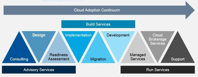 AI powered information governance is an enabler throughout the entire cloud adoption continuum. Source: Gartner (May 2018)