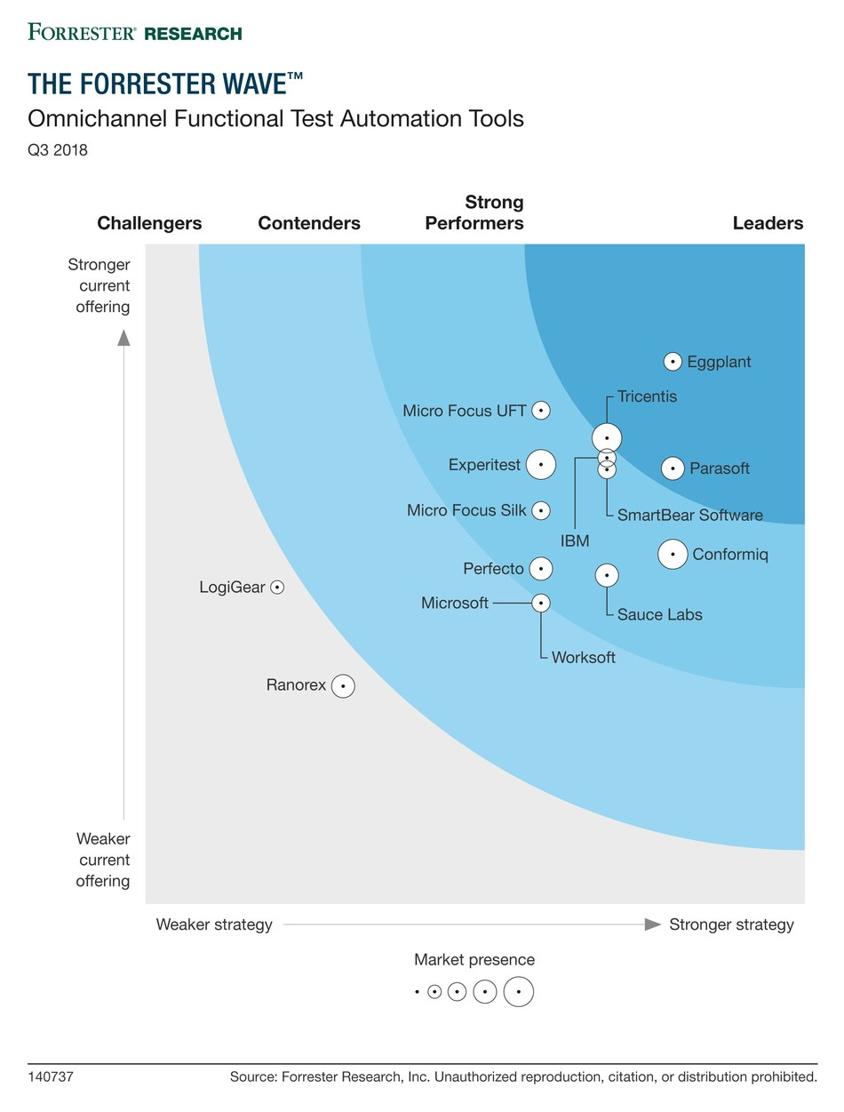 Parasoft Recognized as Leader in The Forrester Wave: Omnichannel Functional Test Automation Tools, Q3 2018
