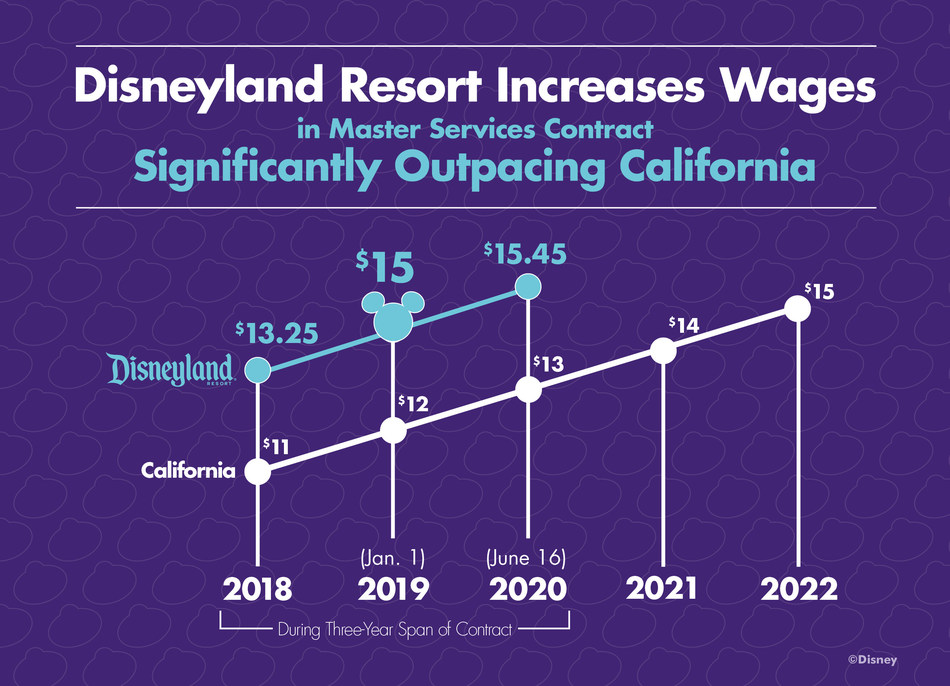 Disneyland Resort increases wages in Master Services contract, significantly outpacing California