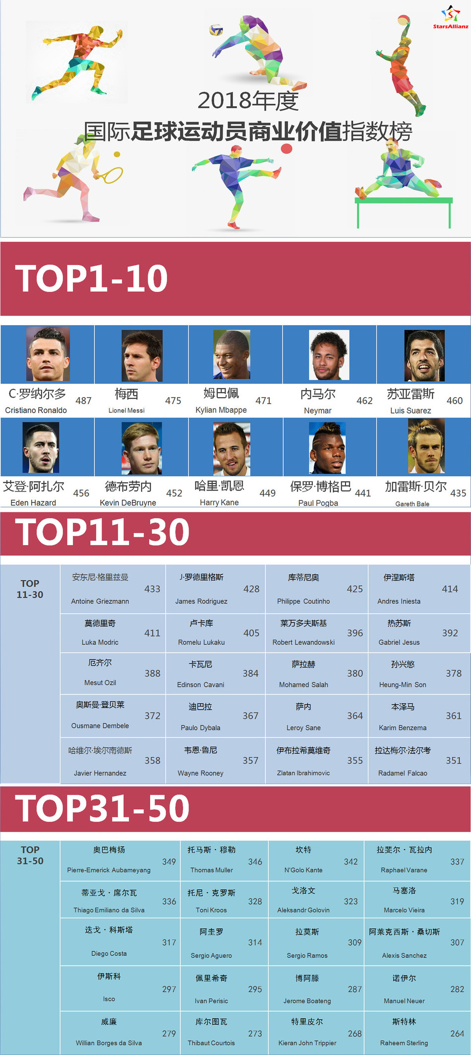 2018 International Football Players Commercial Value Index Rankings