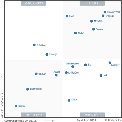 2018 Gartner Magic Quadrant for Personalization Engines