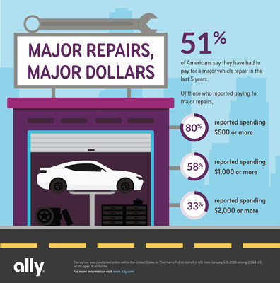 Ally survey finds that more than half of Americans spent $500 or more on car repairs in the last five years.