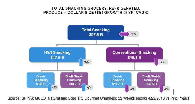 "In the past three years, while the $40-billion conventional snacking market declined 2% annually, the $17-billion Health & Wellness (""H&W"") snacking category rose by 6%, bolstered by an 8% increase in Fresh-snacking products."