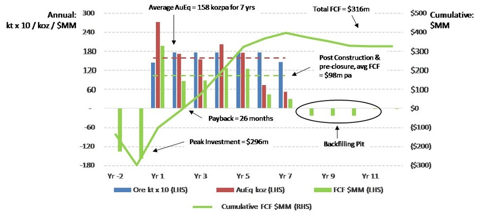 """Figure 1: Base Case Production and Cash Flow (1. Free Cash Flow (""""FCF"""") does not have a standardized meaning under IFRS. See """"Non-IFRS Measures"""".) (CNW Group/Aquila Resources Inc.)"""