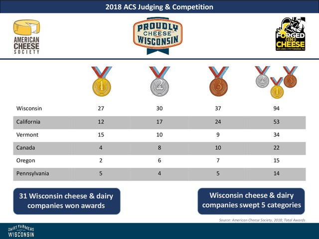 Wisconsincheesemakers continued their winning streak at the American Cheese Society's (ACS) annual competition inPittsburgh this past weekend, capturing more awards than any other state for the fourteenth consecutive year.