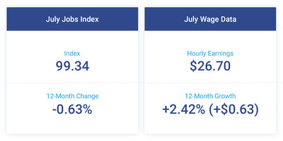 The Paychex | IHS Markit Small Business Employment Watch for July shows slight declines in the rates of small business jobs and wage growth.