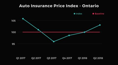 Report: Auto Insurance Rates Rise in Ontario, Alberta and Atlantic Canada (CNW Group/LowestRates.ca)