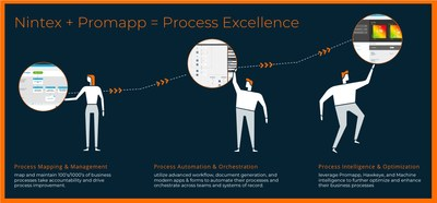 Nintex has acquired Promapp. This acquisition adds new Nintex Platform visual collaboration and process management capabilites to help organizations better automate, orchestrate and optimize all business processes. Learn more at Nintex.com.