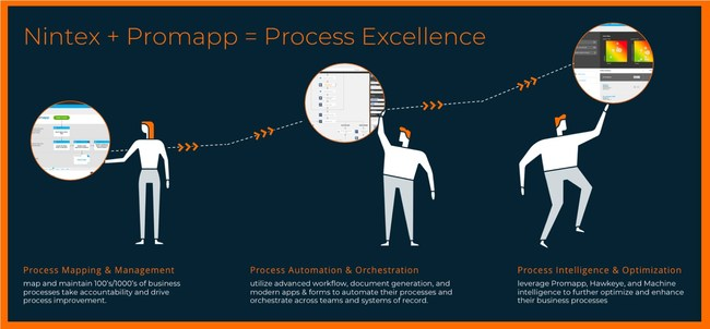 Nintex has acquired Promapp. This acquisition adds new Nintex Platform visual collaboration and process management capabilites to help organizations better automate, orchestrate and optimize all business processes. Learn more at Nintex.com. (PRNewsFoto/Nintex)