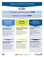 NR3-Infographic-surplus-investment-framework_eng (CNW Group/Canadian Grain Commission)