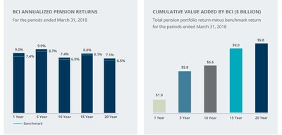 BCI's Investment Returns and Cumulative Value Added for fiscal 2018 (CNW Group/British Columbia Investment Management Corporation (bcIMC))