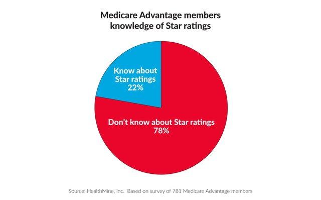 78% of Medicare Advantage members do not know about Star ratings.