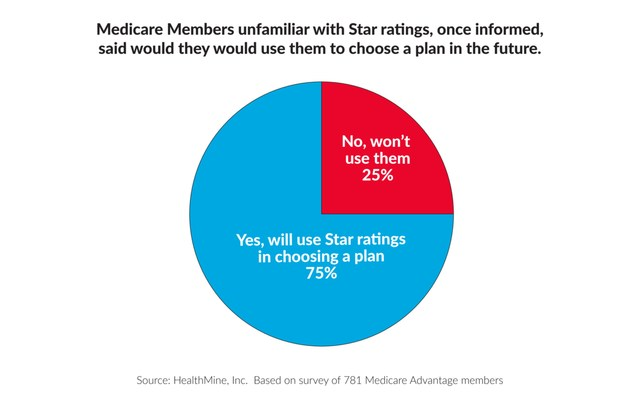 The 78 percent of Medicare members who did not know about Star ratings, once informed, 3/4 said would they would use them to choose a plan in the future.