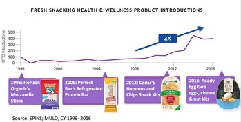 Between 2008 – 2016, H&W Fresh Snacking new-product launches have increased by 4X vs. period prior, bolstered by smaller CPG brands in six-prominent segments