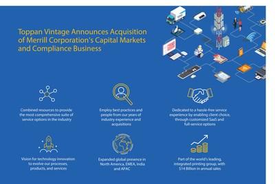 凸版利丰雅高印刷集团收购Merrill Communication的资本市场与合规业务
