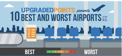 A data-driven study to find out which are the best and worst airports in the US.