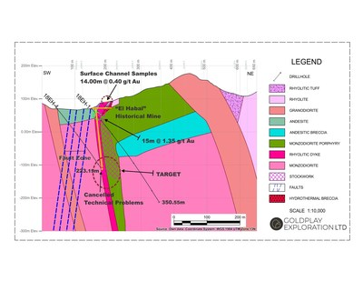 Figure 2: Cross Section Drill Hole 18EH-1 (CNW Group/Goldplay Exploration Ltd)