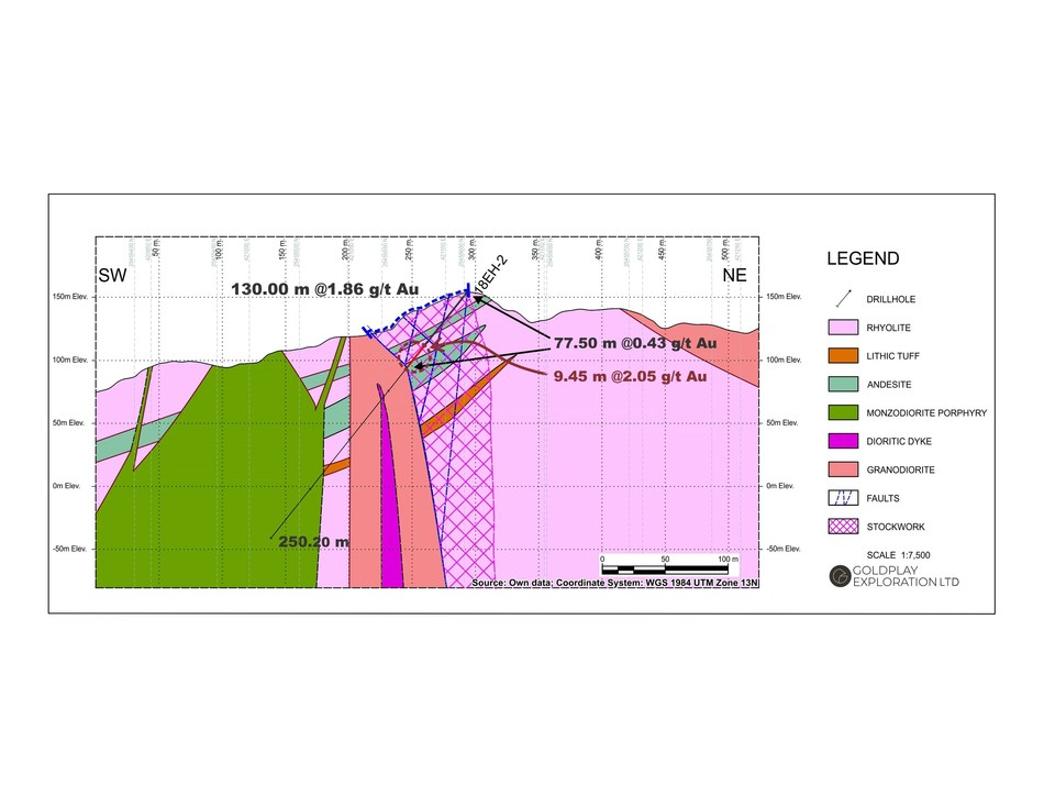 Figure 3: Cross Section Drill Hole 18EH-2 (CNW Group/Goldplay Exploration Ltd)