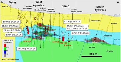 Figure 3.  Cross section of West and South Ayawilca A-A' viewing to the northeast, highlighting the 2018 step-out drill holes which extend the West Ayawilca footprint significantly (CNW Group/Tinka Resources Limited)