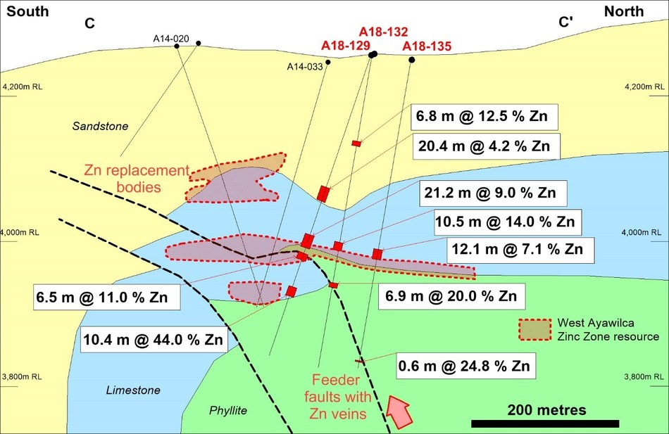 Figure 4.  Schematic cross section of West Ayawilca C-C' viewing to the west, highlighting 2018 drill holes and interpreted low-angle faults which have 'thrusted' faulted blocks on top of each other (CNW Group/Tinka Resources Limited)
